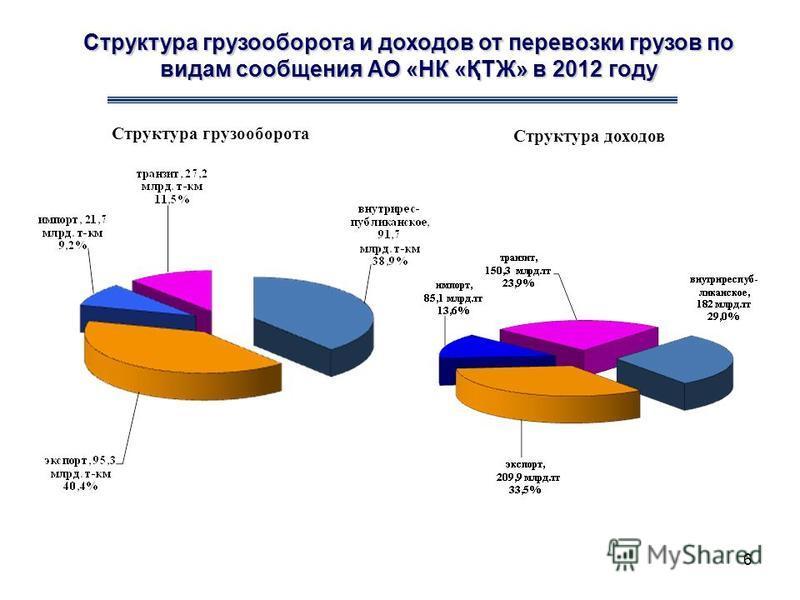 Структура грузооборота и доходов от перевозки грузов по видам сообщения АО «НК «ҚТЖ» в 2012 году Структура грузооборота Структура доходов 6