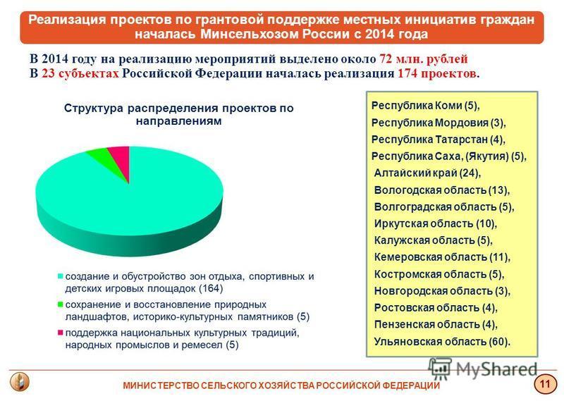 В 2014 году на реализацию мероприятий выделено около 72 млн. рублей В 23 субъектах Российской Федерации началась реализация 174 проектов. МИНИСТЕРСТВО СЕЛЬСКОГО ХОЗЯЙСТВА РОССИЙСКОЙ ФЕДЕРАЦИИ 11 Реализация проектов по грантовой поддержке местных иниц