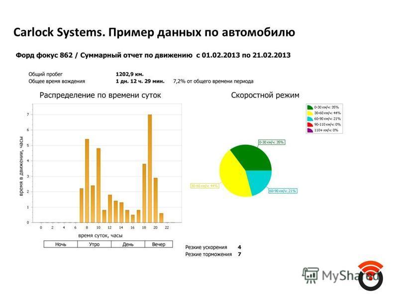 Carlock Systems. Пример данных по автомобилю