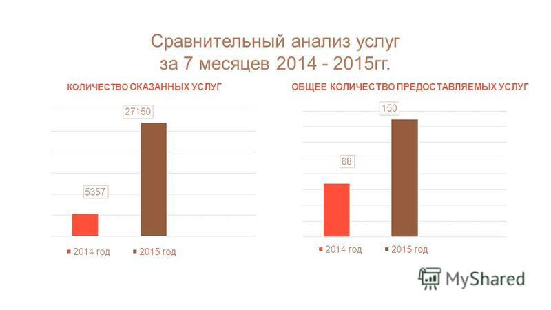 Сравнительный анализ услуг за 7 месяцев 2014 - 2015 гг. КОЛИЧЕСТВО ОКАЗАННЫХ УСЛУГ ОБЩЕЕ КОЛИЧЕСТВО ПРЕДОСТАВЛЯЕМЫХ УСЛУГ