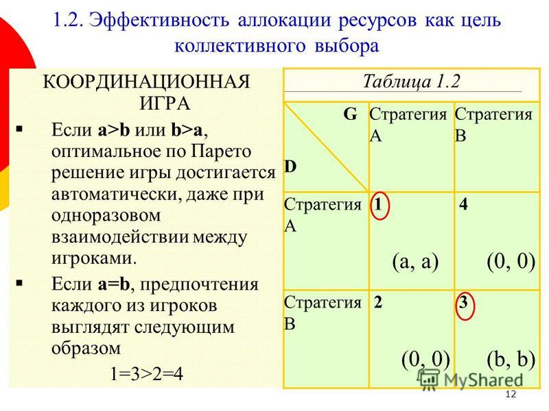 12 КООРДИНАЦИОННАЯ ИГРА Если a>b или b>a, оптимальное по Парето решение игры достигается автоматически, даже при одноразовом взаимодействии между игроками. Если a=b, предпочтения каждого из игроков выглядят следующим образом 1=3>2=4 Таблица 1.2 G D С