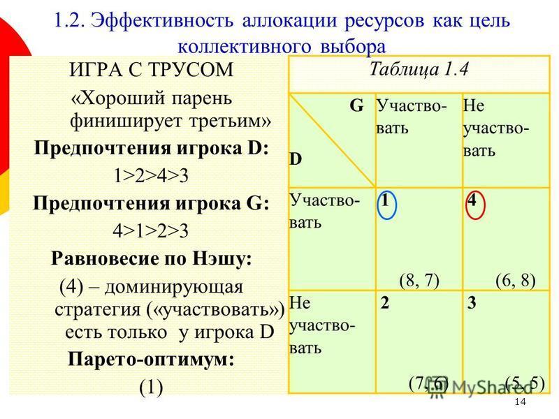 14 ИГРА С ТРУСОМ «Хороший парень финиширует третьим» Предпочтения игрока D: 1>2>4>3 Предпочтения игрока G: 4>1>2>3 Равновесие по Нэшу: (4) – доминирующая стратегия («участвовать») есть только у игрока D Парето-оптимум: (1) Таблица 1.4 G D Участво- ва