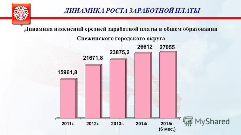 Динамика изменений средней заработной платы в общем образовании Снежинского городского округа ДИНАМИКА РОСТА ЗАРАБОТНОЙ ПЛАТЫ
