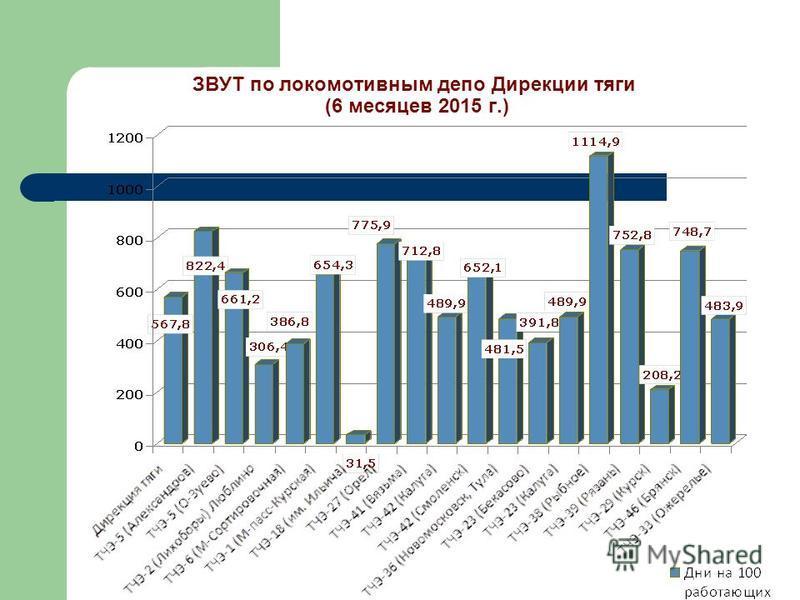 ЗВУТ по локомотивным депо Дирекции тяги (6 месяцев 2015 г.)