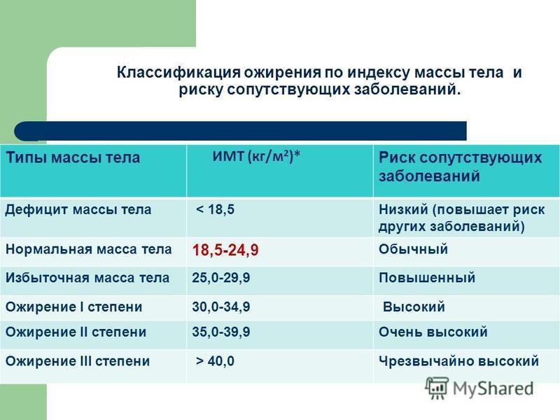 Классификация ожирения по индексу массы тела и риску сопутствующих заболеваний. Типы массы тела ИМТ (кг/м 2 )* Риск сопутствующих заболеваний Дефицит массы тела < 18,5Низкий (повышает риск других заболеваний) Нормальная масса тела 18,5-24,9 Обычный И