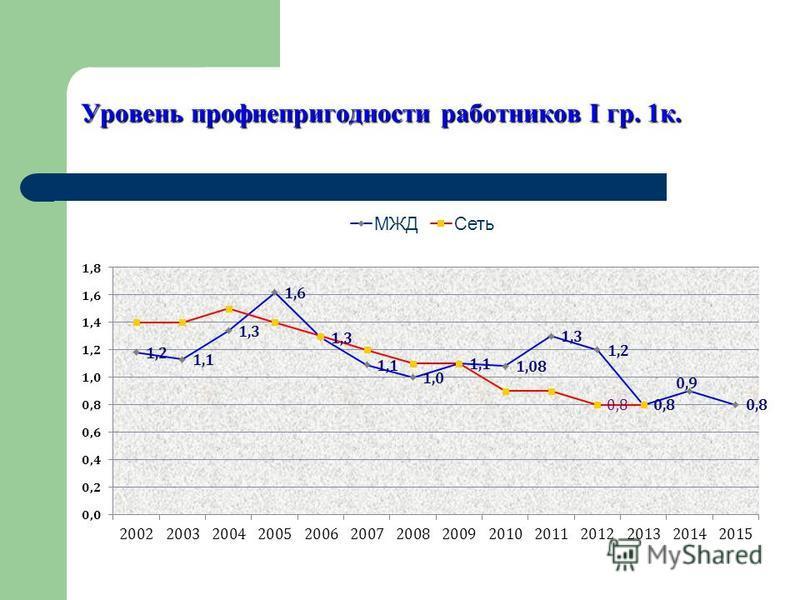 Уровень профнепригодности работников I гр. 1 к.