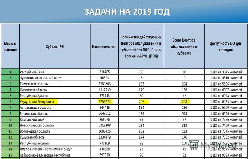 ЗАДАЧИ НА 2015 ГОД Министерство информатизации и связи Удмуртской Республики