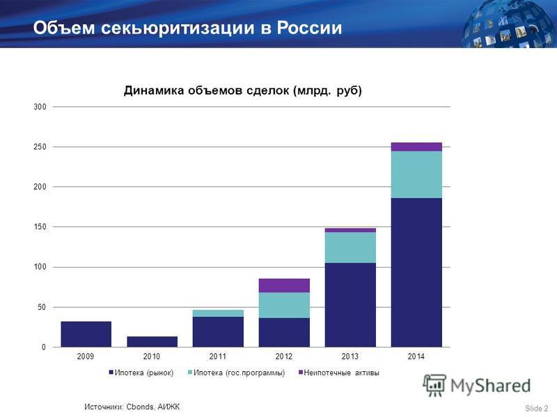 Slide 2 Объем секьюритизации в России Источники: Cbonds, АИЖК
