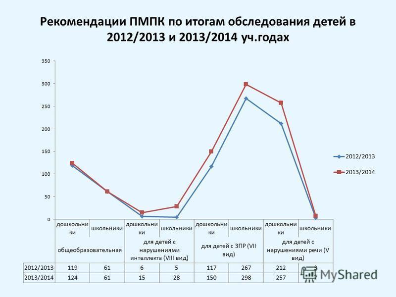 Рекомендации ПМПК по итогам обследования детей в 2012/2013 и 2013/2014 уч.годах