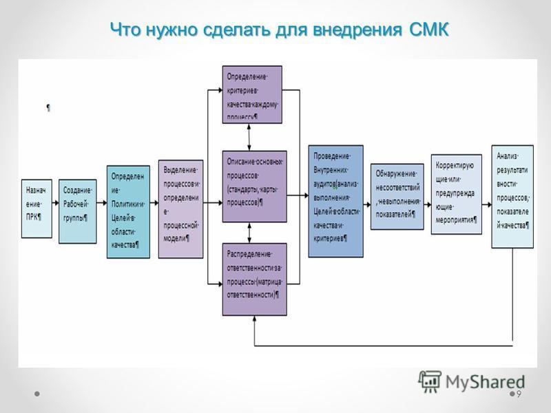 9 Что нужно сделать для внедрения СМК