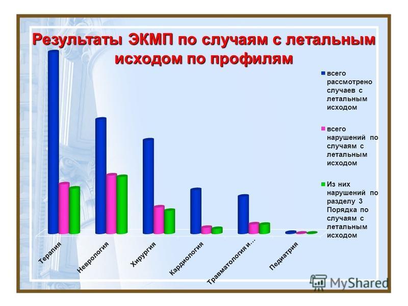 Результаты ЭКМП по случаям с летальным исходом по профилям