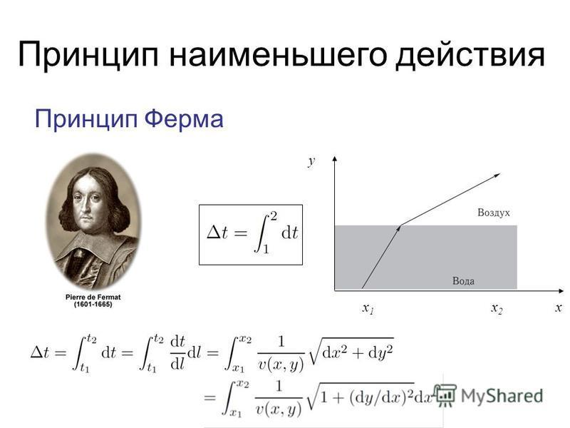 Принцип наименьшего действия Принцип Ферма x 1 x 2 x у