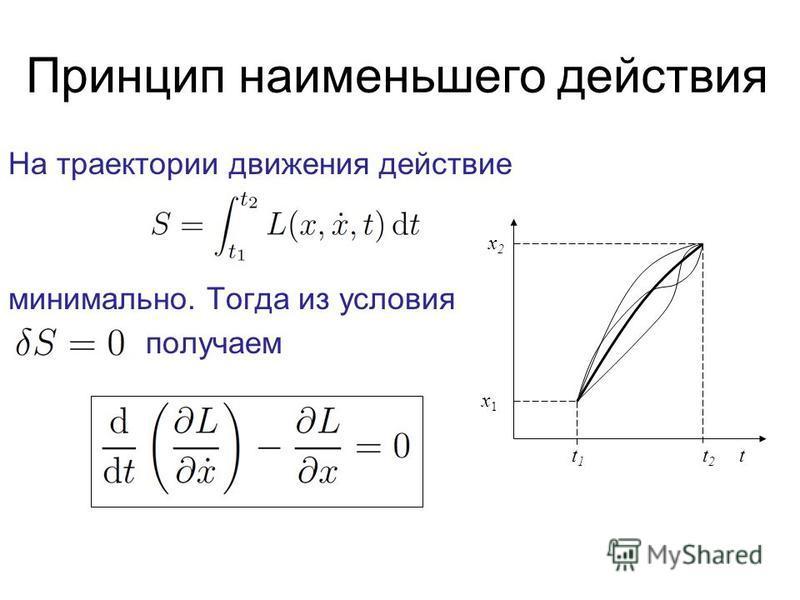 Принцип наименьшего действия На траектории движения действие минимально. Тогда из условия получаем t 1 t 2 t x2x2 x1x1