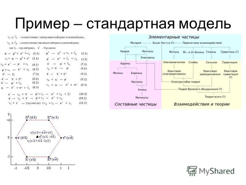 Пример – стандартная модель