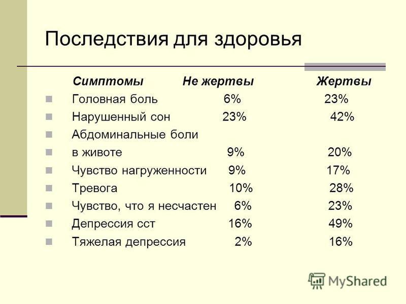 Последствия для здоровья Симптомы Не жертвы Жертвы Головная боль 6% 23% Нарушенный сон 23% 42% Абдоминальные боли в животе 9% 20% Чувство нагруженности 9% 17% Тревога 10% 28% Чувство, что я несчастен 6% 23% Депрессия ст 16% 49% Тяжелая депрессия 2% 1