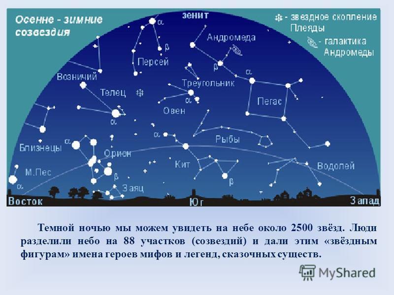 Темной ночью мы можем увидеть на небе около 2500 звёзд. Люди разделили небо на 88 участков (созвездий) и дали этим «звёздным фигурам» имена героев мифов и легенд, сказочных существ.