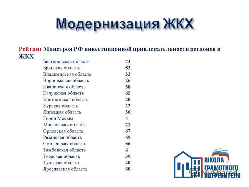 Рейтинг Минстроя РФ инвестиционной привлекательности регионов в ЖКХ