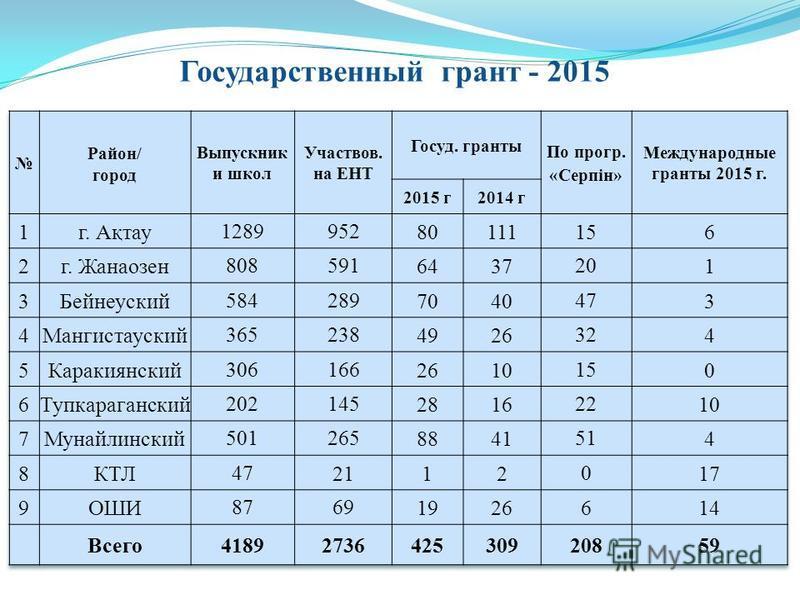 Государственный грант - 2015