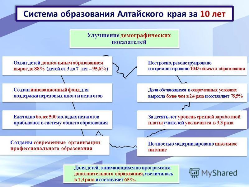 Система образования Алтайского края за 10 лет Охват детей дошкольным образованием вырос до 88% (детей от 3 до 7 лет – 95,6%) Создан инновационный фонд для поддержки передовых школ и педагогов Ежегодно более 500 молодых педагогов прибывают в систему о