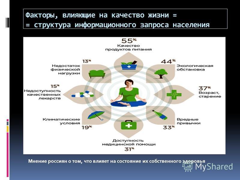Факторы, влияющие на качество жизни = = структура информационного запроса населения Мнение россиян о том, что влияет на состояние их собственного здоровья