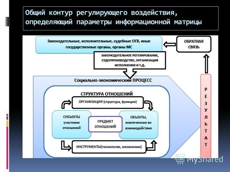 Общий контур регулирующего воздействия, определяющий параметры информационной матрицы