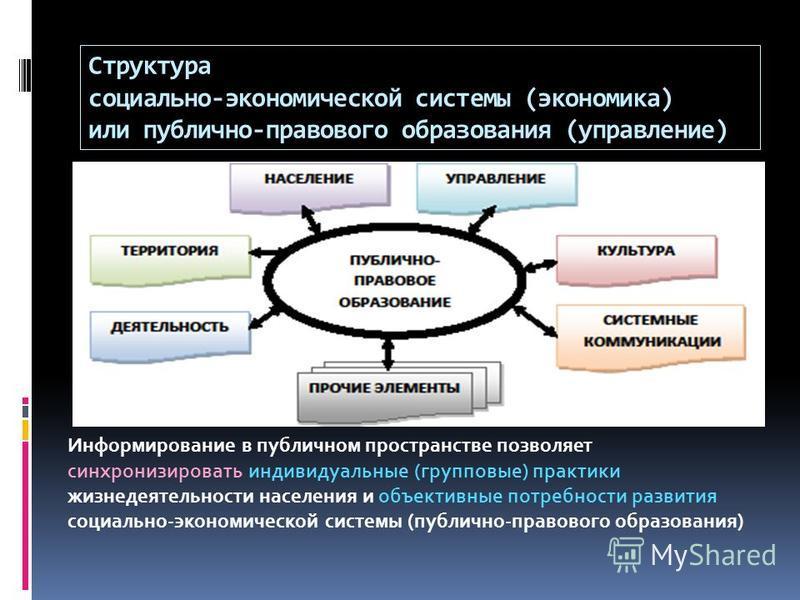 Структура социально-экономической системы (экономика) или публично-правового образования (управление) Информирование в публичном пространстве позволяет синхронизировать индивидуальные (групповые) практики жизнедеятельности населения и объективные пот