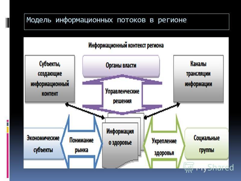 Модель информационных потоков в регионе