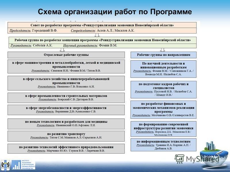 Схема организации работ по Программе