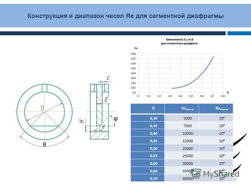 Конструкция и диапазон чисел Re для сегментной диафрагмы 18 βRe min гр Re max гр 0,30500010 6 0,35750010 6 0,401000010 6 0,451500010 6 0,502000010 6 0,552500010 6 0,603000010 6 0,653500010 6 0,704000010 6