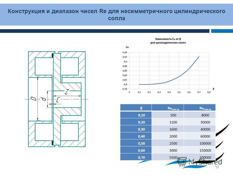 Конструкция и диапазон чисел Re для несимметричного цилиндрического сопла 19 βRe min гр Re max гр 0,105008000 0,20110030000 0,30160040000 0,40200060000 0,502500100000 0,603000150000 0,705500200000