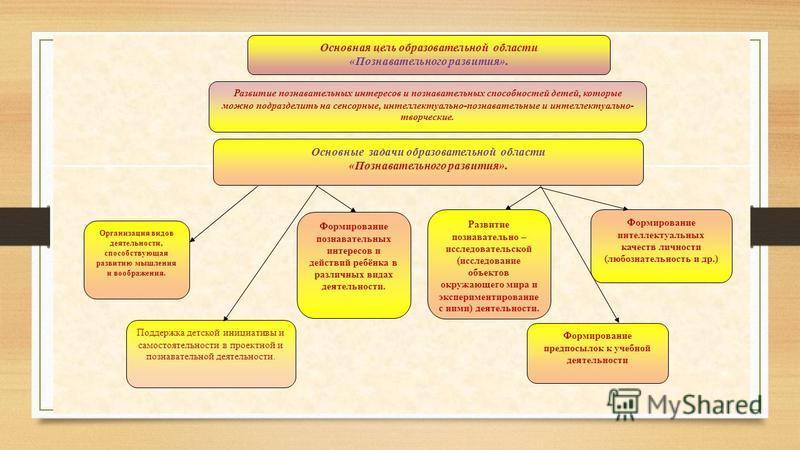 Основная цель образовательной области «Познавательного развития». Формирование предпосылок к учебной деятельности Развитие познавательно – исследовательской (исследование объектов окружающего мира и экспериментирование с ними) деятельности. Формирова