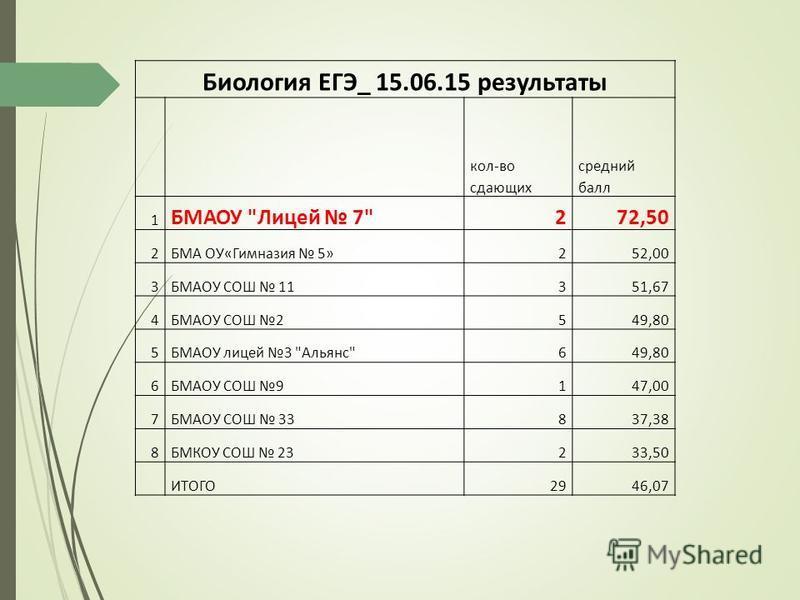 Биология ЕГЭ_ 15.06.15 результаты кол-во сдающих средний балл 1 БМАОУ