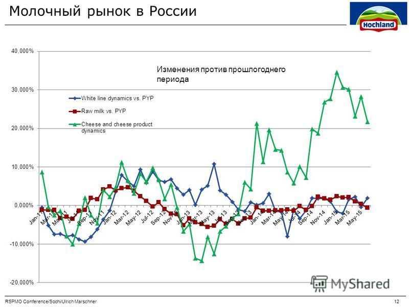 Молочный рынок в России RSPMO Conference/Sochi/Ulrich Marschner 12