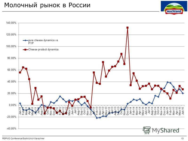 Молочный рынок в России RSPMO Conference/Sochi/Ulrich Marschner 13