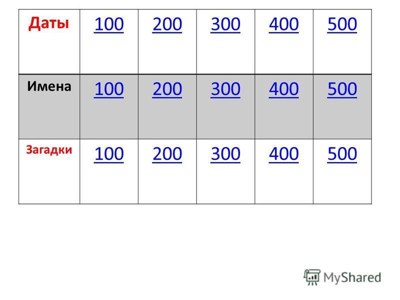 Даты 100200300400500 Имена 100200300400500 Загадки 100200300400500