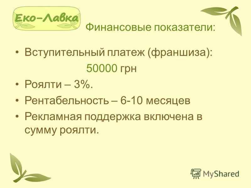 Финансовые показатели: Вступительный платеж (франшиза): 50000 грн Роялти – 3%. Рентабельность – 6-10 месяцев Рекламная поддержка включена в сумму роялти.