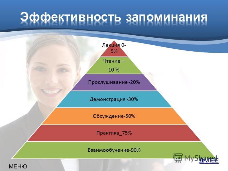 Лекция 0- 5% Чтение – 10 % Прослушивание -20% Демонстрация -30% Обсуждение-50% Практика_75% Взаимообучение-90% МЕНЮ ДАЛЕЕ