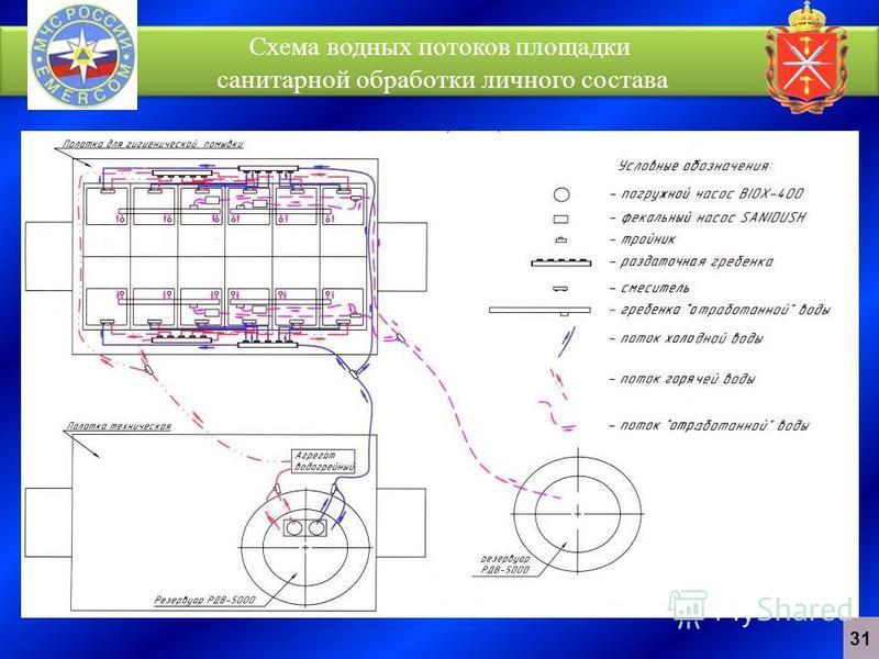 Схема водных потоков площадки санитарной обработки личного состава 31