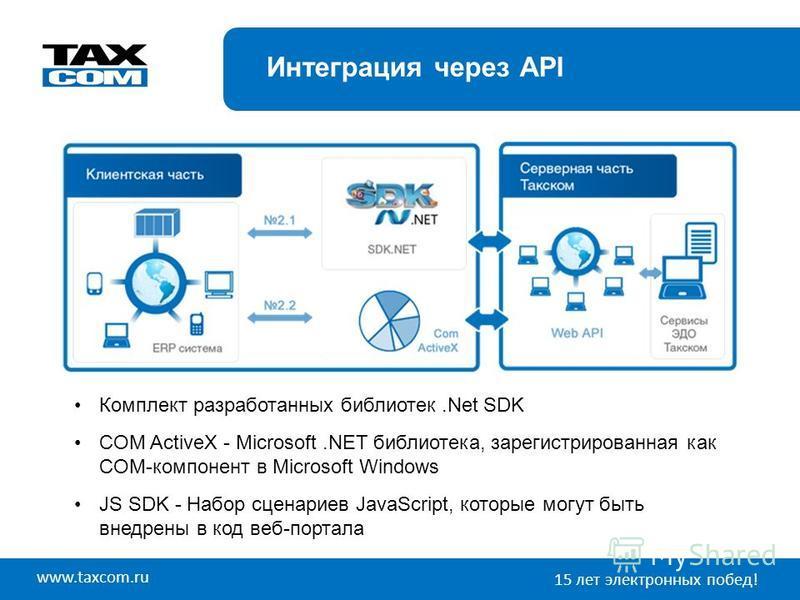 www.taxcom.ru 15 лет электронных побед! Интеграция через API Комплект разработанных библиотек.Net SDK COM ActiveX - Microsoft.NET библиотека, зарегистрированная как COM-компонент в Microsoft Windows JS SDK - Набор сценариев JavaScript, которые могут