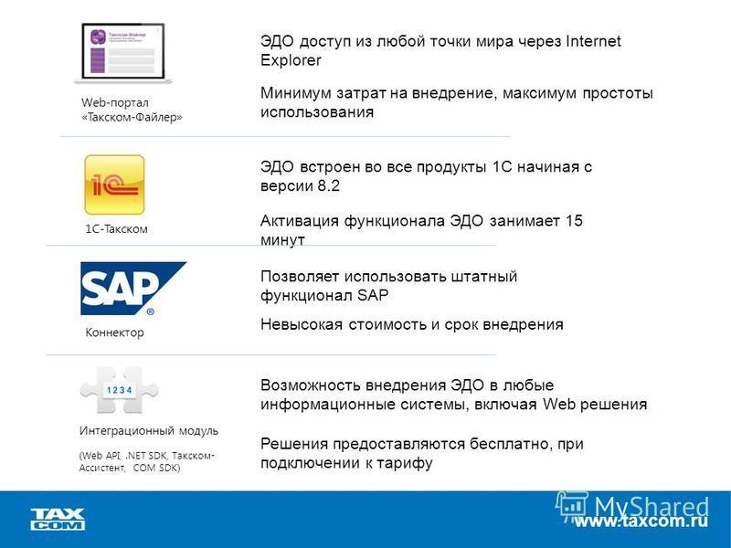 www.taxcom.ru Web-портал «Такском-Файлер» 1С-Такском Коннектор Интеграционный модуль (Web API,.NET SDK, Такском- Ассистент, COM SDK) ЭДО доступ из любой точки мира через Internet Explorer Минимум затрат на внедрение, максимум простоты использования Э