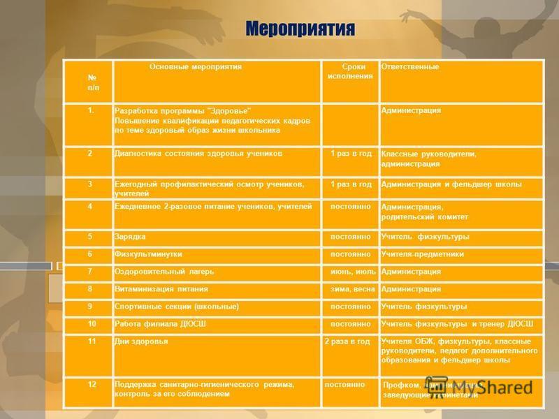 Мероприятия п/п Основные мероприятия Сроки исполнения Ответственные 1. Разработка программы