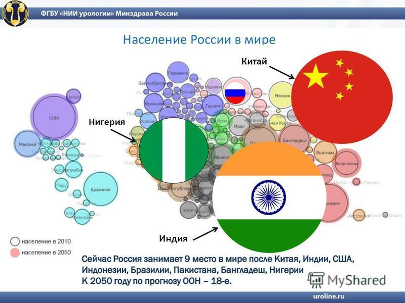 Нигерия Индия Китай