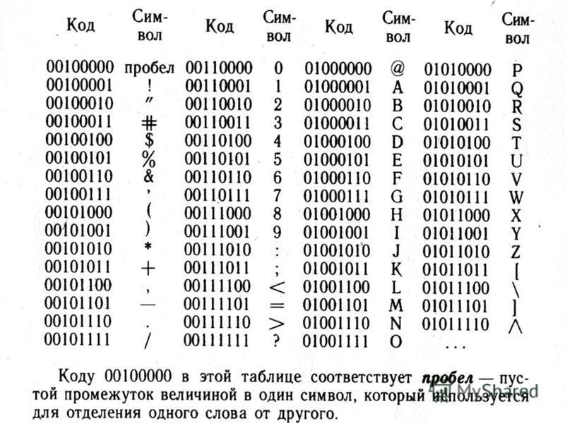 Цифра 0 или 1 = 1 бит информации Хватит ли 0 и 1, чтобы закодировать все символы, которые мы вводим в компьютер с клавиатуры? Из двух бит можно составить 4 (2 2 ) кода 00 01 10 11 Из трех бит - 8 (2 3 ) кодов 000 001 010 111 100 110 011 100 Из 8 бит