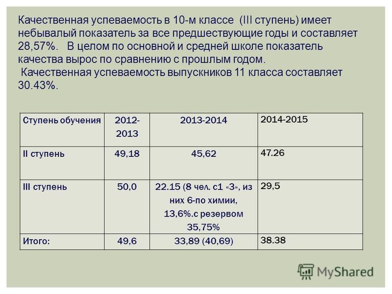 Ступень обучения 2012- 2013 2013-2014 2014-2015 II ступень 49,1845,62 47.26 III ступень 50,0 22.15 (8 чел. с 1 «3», из них 6-по химии, 13,6%.с резервом 35,75% 29,5 Итого:49,633,89 (40,69) 38.38 Качественная успеваемость в 10-м классе (III ступень) им