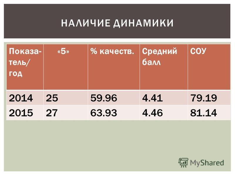 НАЛИЧИЕ ДИНАМИКИ Показа- тель/ год «5»% качеств.Средний балл СОУ 20142559.964.4179.19 20152763.934.4681.14