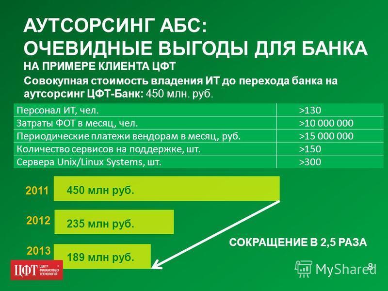 АУТСОРСИНГ АБС: ОЧЕВИДНЫЕ ВЫГОДЫ ДЛЯ БАНКА НА ПРИМЕРЕ КЛИЕНТА ЦФТ Совокупная стоимость владения ИТ до перехода банка на аутсорсинг ЦФТ-Банк: 450 млн. руб. Персонал ИТ, чел. >130 Затраты ФОТ в месяц, чел. >10 000 000 Периодические платежи вендорам в м
