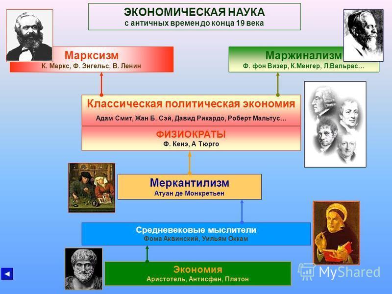 МАРЖИНАЛИЗМ В 1870-е годы в экономической науке произошла «Маржиналистская революция», что привело к резким методологическим и теоретическим сдвигам. Именно с этот момент можно считать началом современного экономического анализа. Среди важнейших элем