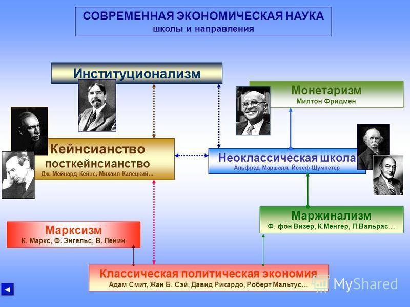 ИНСТИТУЦИОНАЛИЗМ Институционализм - направление в экономической мысли, делающее главный акцент на анализе институтов. Под институтами