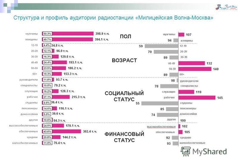 Структура и профиль аудитории радиостанции «Милицейская Волна-Москва»