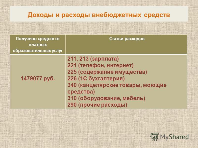 Получено средств от платных образовательных услуг Статьи расходов 1479077 руб. 211, 213 (зарплата) 221 (телефон, интернет) 225 (содержание имущества) 226 (1С бухгалтерия) 340 (канцелярские товары, моющие средства) 310 (оборудование, мебель) 290 (проч